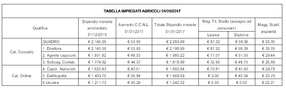 Tabella impiegati agricoli 01-01-2017